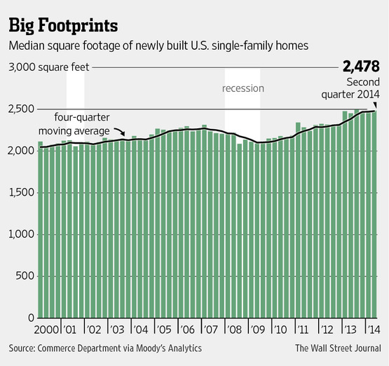 U.S. Home Size Levels Off, for Now at Least - WSJ